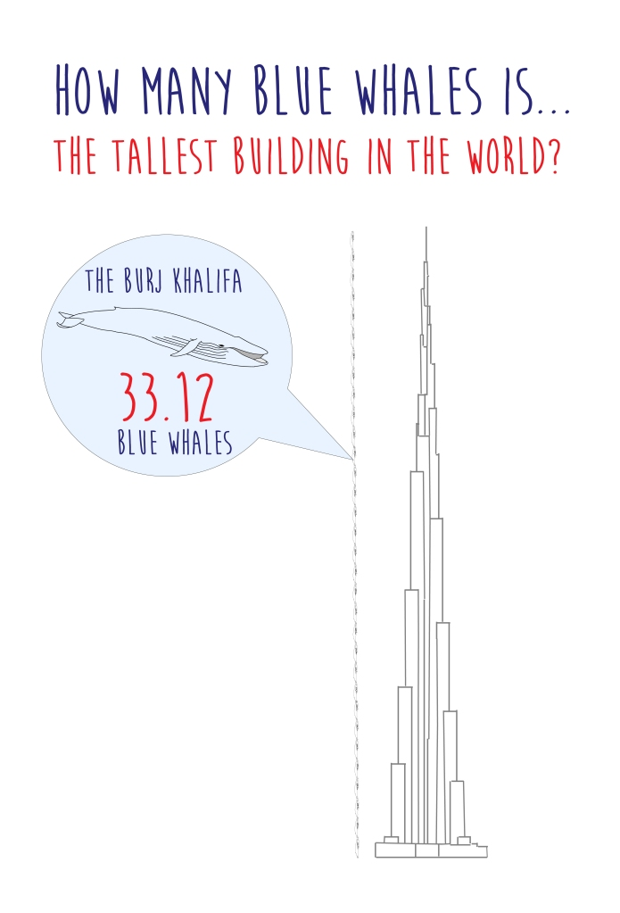 how many blue whales is the worlds tallest building